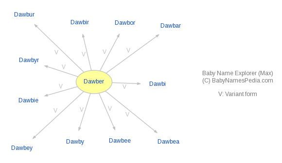 Baby Name Explorer for Dawber