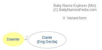 Baby Name Explorer for Dawnte