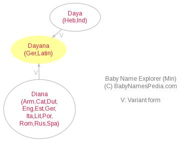 Baby Name Explorer for Dayana