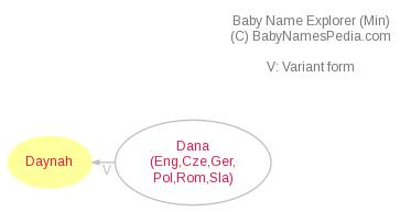 Baby Name Explorer for Daynah
