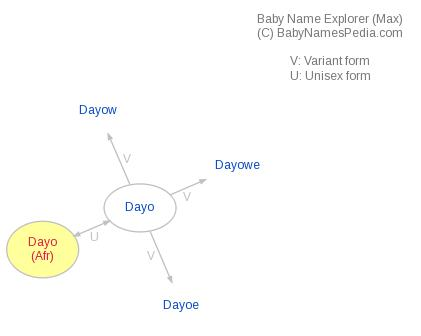 Baby Name Explorer for Dayo