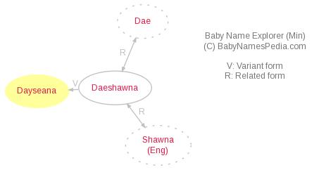 Baby Name Explorer for Dayseana