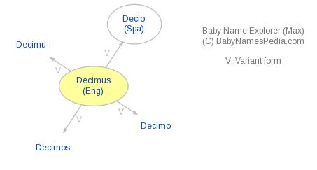 Baby Name Explorer for Decimus