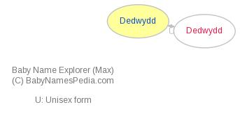 Baby Name Explorer for Dedwydd