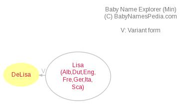 Baby Name Explorer for Delisa