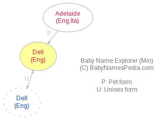 Baby Name Explorer for Dell