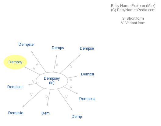 Baby Name Explorer for Dempsy