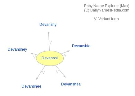 Baby Name Explorer for Devanshi