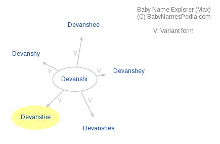 Baby Name Explorer for Devanshie
