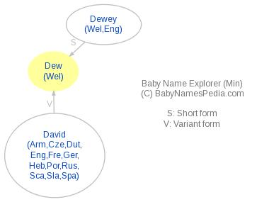 Baby Name Explorer for Dew