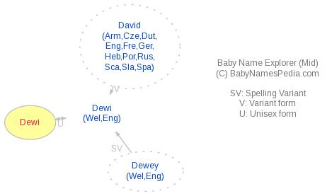 Baby Name Explorer for Dewi