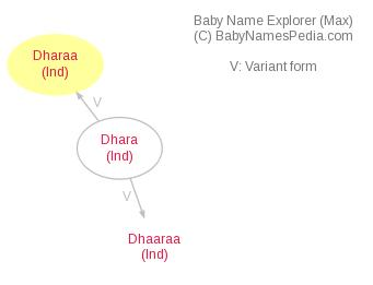 Baby Name Explorer for Dharaa