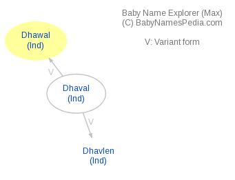 Baby Name Explorer for Dhawal