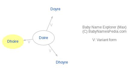 Baby Name Explorer for Dhoire
