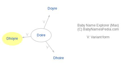 Baby Name Explorer for Dhoyre