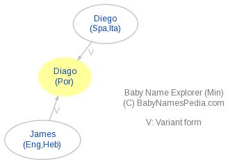 Baby Name Explorer for Diago