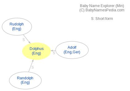 Baby Name Explorer for Dolphus