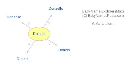 Baby Name Explorer for Donzell