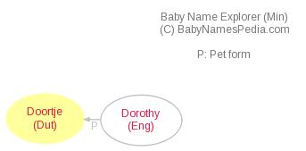 Baby Name Explorer for Doortje
