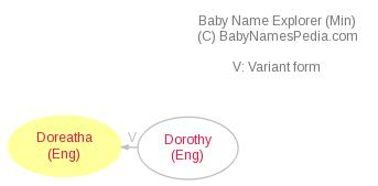 Baby Name Explorer for Doreatha