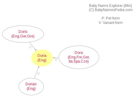Baby Name Explorer for Doria