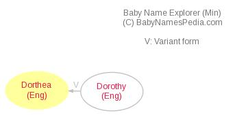 Baby Name Explorer for Dorthea