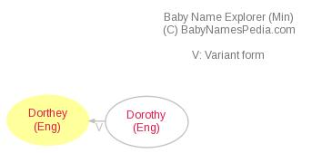Baby Name Explorer for Dorthey