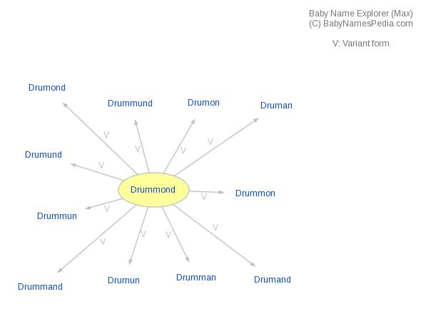 Baby Name Explorer for Drummond