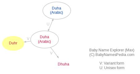 Baby Name Explorer for Duhr