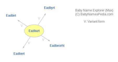 Baby Name Explorer for Eadburt
