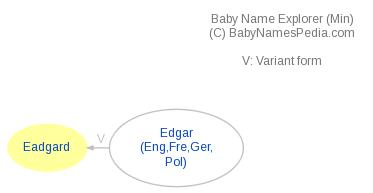 Baby Name Explorer for Eadgard