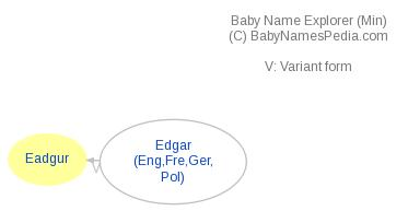 Baby Name Explorer for Eadgur