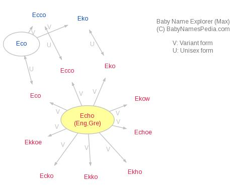 Baby Name Explorer for Echo