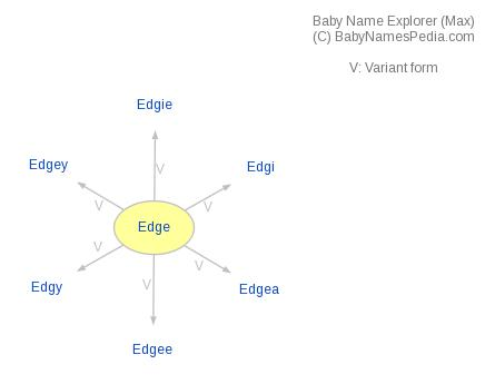 Baby Name Explorer for Edge