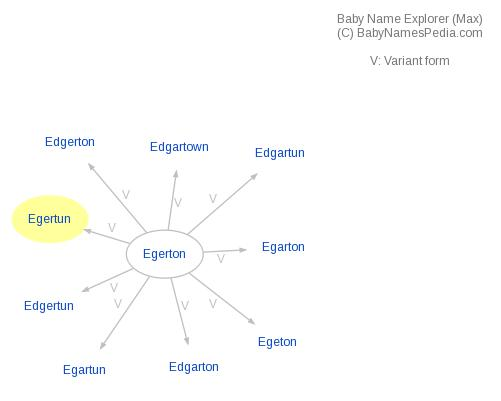 Baby Name Explorer for Egertun