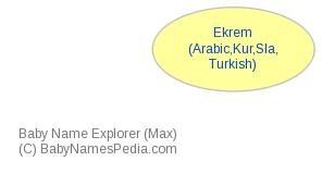 Baby Name Explorer for Ekrem