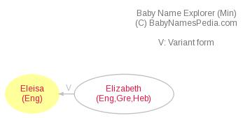 Baby Name Explorer for Eleisa