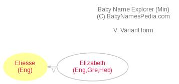 Baby Name Explorer for Eliesse