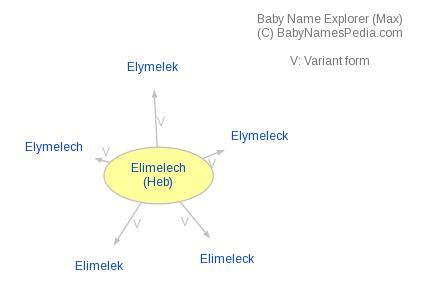 Baby Name Explorer for Elimelech