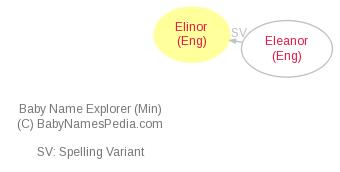 Baby Name Explorer for Elinor