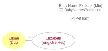Baby Name Explorer for Elisah