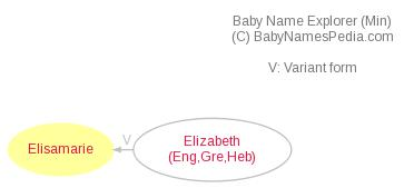 Baby Name Explorer for Elisamarie