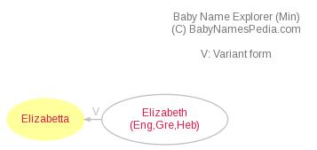 Baby Name Explorer for Elizabetta