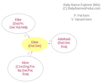 Baby Name Explorer for Elkie
