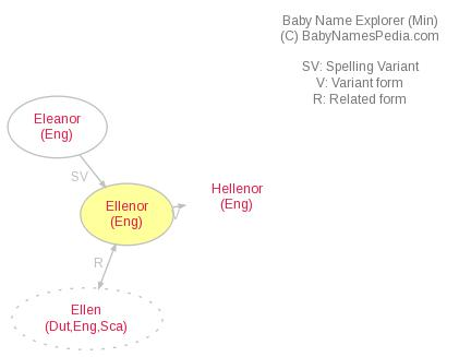 Baby Name Explorer for Ellenor
