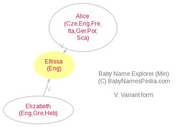 Baby Name Explorer for Ellissa
