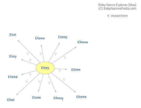 Baby Name Explorer for Ellory
