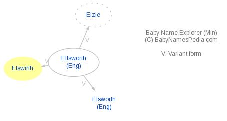Baby Name Explorer for Elswirth