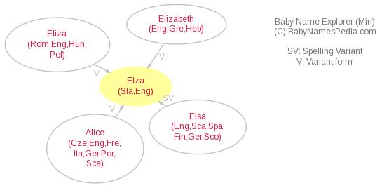 Baby Name Explorer for Elza