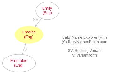 Baby Name Explorer for Emalee